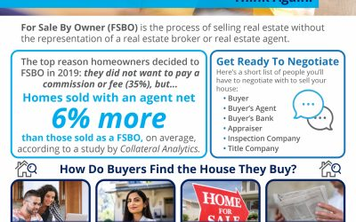 "Think You Should ""For Sale By Owner""? Think Again."